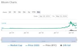 5 Years Ago You Should Have Bought Bitcoin Not Altcoins