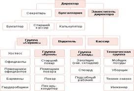 Организационная структура предприятия Отчет по производственной  Организационная структура предприятия Отчет по производственной практике в ресторане