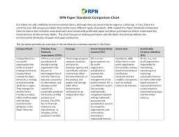 Paper Standards Comparison Chart