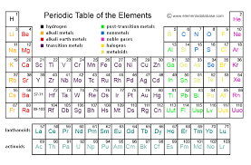 Chemistry Chart Elements Names Periodic Table Of Elements Elements Database
