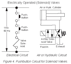 pneumatic solenoid valve circuit diagram wiring diagrams pneumatic solenoid valve wiring diagram digital