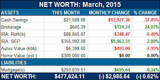What Is Networth Net Worth Update 477 624 11 3k Budgets Are Sexy