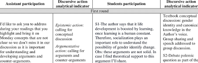 example of assistant students interaction guardian of the frame and joint work