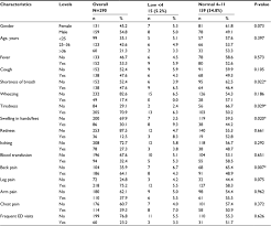 Full Text The Prevalence Of Abnormal Leukocyte Count And