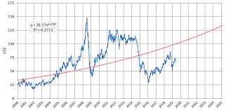 Peak Oil And Trends In Crude Oil Prices