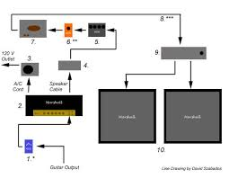 legendary tones typical early edward van halen setup typical early edward van halen studio setup diagram