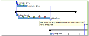 Risk Arrows On The Gantt Chart Project Risk Analysis