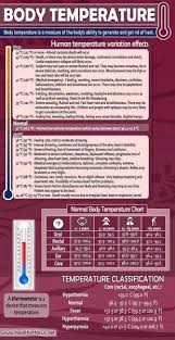Body Temperature Workout Get Healthy Health Chart