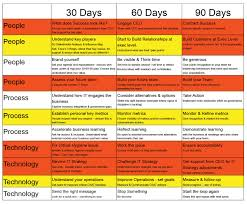 30 60 90 days plan new job marketing google search career 30 60 90 days plan new job marketing google search