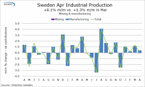 Swedish Charts Forex Analysis Sweden Swedish May Industrial Production