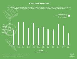 former googler and ceo of shares interview secrets does gpa matter