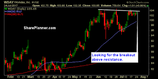 Wday Chart 3 Swing Trades To Watch Wday Dhi Mobl Investing Com