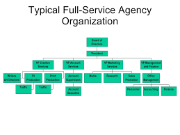 Creative Agency Org Chart Advertising Agency