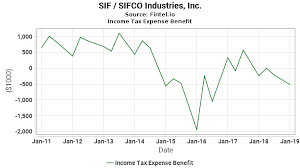 Sif Income Tax Expense Benefit Sifco Industries Inc