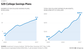 A State By State Comparison Of 529 College Savings Plans