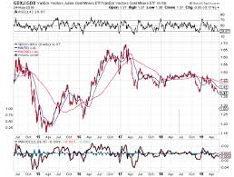 Gdxj Chart Lorimer Wilson Blog These Gold Silver Gold Miner Ratios