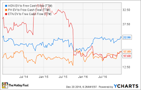 Hon Chart The Case For Buying Honeywell International Inc Stock The