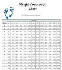 Kg Vs Lbs Chart