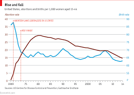 Rate Chart The Abortion Rate In America Falls To Its Lowest Level Since Roe V 6