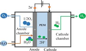 industrial hydrogen ion