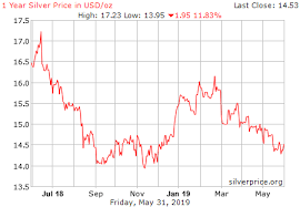 Two Year Silver Chart Live Silver Price Chart Usd Ounce Historical