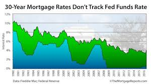 Fed Funds Rate Vs Mortgage Rates Chart How Mortgage Rates Connect To The Fed Funds Rate