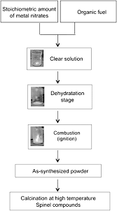 Magnesium Chart Chart Of The Combustion Process For The Elaboration Of
