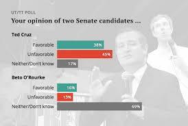 Ut Tt Poll Texas Voters Familiar With Cruz But Not