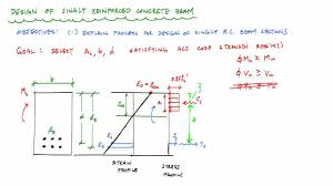 How To Design A Beam Design Of Singly Reinforced Concrete Beams Overview Reinforced Concrete Design