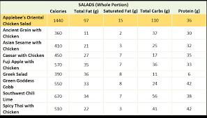 panera nutrition salads