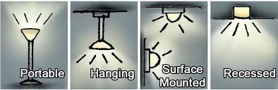 types of lighting fixtures. Types Of Light Fixtures Different Lighting Sources . I