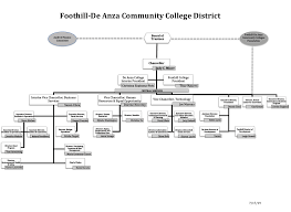 Ucsc Org Chart District Administrative Organizational Chart