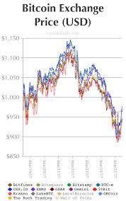 Litecoin Price Chart Usd Btce Vs Bitstamp Vs Gdax Auto