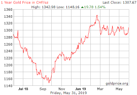 Gold Price Growth Chart Gold Price History