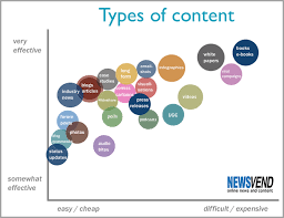 The Definitive Guide On Creating A Content Strategy For Your Business