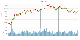 Bank Nifty Put Call Ratio Chart 20 Factual Nifty Options Live Chart