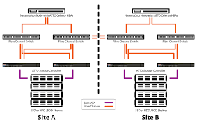 Nexenta High Availability Storage Software Solutions Atto