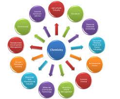 thecb   chemistrychemistry employment diagram final