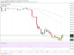 Bull Gone Bitcoin Price Forming Doji To Signal Potential