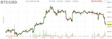 Bitcoin Crash Chart A Crash On Bitcoins Chart Reason To Be Concerned