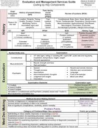 Evaluation And Management Coding Chart E M And Psychotherapy Coding Algorithm Pdf Free Download