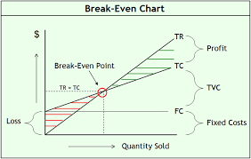 Break Even Analysis Chart Example Break Even Analysis Free Of Charge Calculator Formula