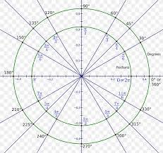 Radian Angle Chart Radian Angle Degree Circle Measurement Png 2000x1890px