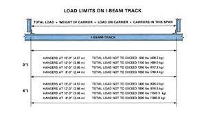6 Inch I Beam Load Capacity Chart Jervis Webb I Beam Trolley And Track Set 500 Pound Capacity
