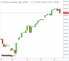 Investing Oil Chart High Flying Corn May Cause Bull Envy In Oil Investors