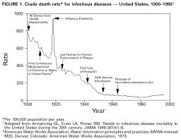 Achievements In Public Health 1900 1999 Control Of