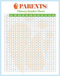 Chinese Boy Girl Chart Chinese Calendar Baby Online Charts Collection