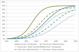 Ev Range Chart How Fast Could The Market For Electric Vehicles Grow