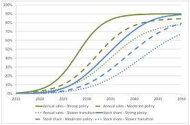 Adam Whitmore Evs Ev Growth Chart Energy Post