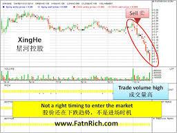 Malaysia Stock Market Chart Malaysia Stock Xing He Holdings Bhd Insiders Formula